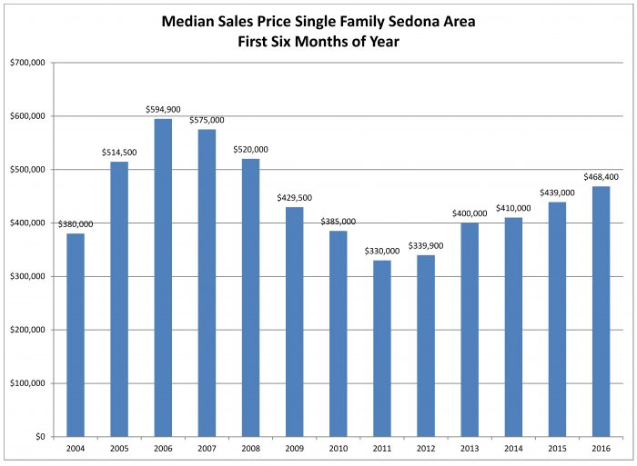 Single Family Median Sales Price First 6 mo. 2016