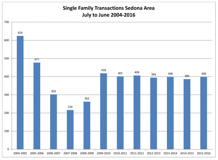 Single Family Transactions 2 QTR 2016