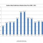 sedona az vacant land median sales price 2004 to may 2012