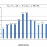 sedona az vacant land inventory as of may 2012